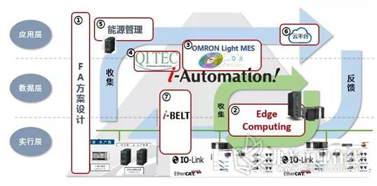 硬件+软件+服务的欧姆龙智能工厂整体架构