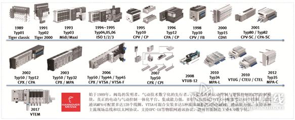图3 费斯托阀岛产品线发展至今30年历史上出现的主要产品成员
