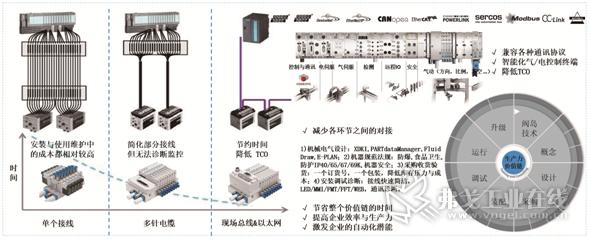 图5 费斯托阀岛已经进化为面向工业4.0智能制造数字化的数字控制终端方案