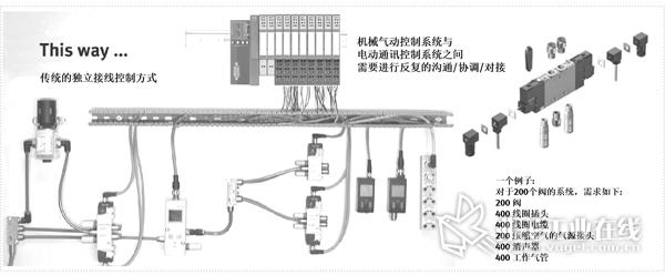 图1 传统气动自动化系统中使用大量电磁阀带来大量电缆与气管连接问题