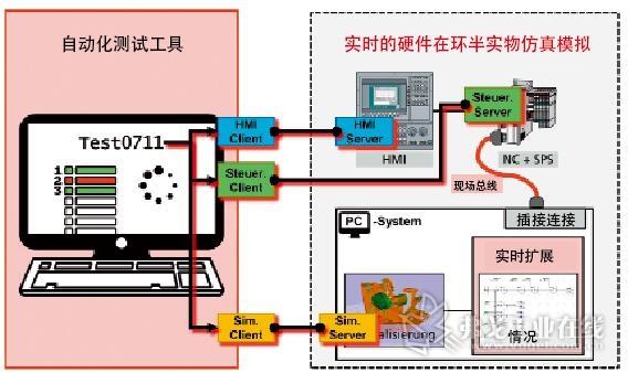图1 研究项目中包括自动化测试工具和硬件在环在内解决方案的体系结构