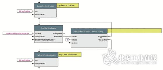 图2 在理想情况下应能自动完成控制系统的测试