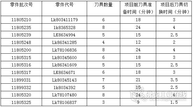 表5-1 零件数字化制造项目刀具切换时间记录