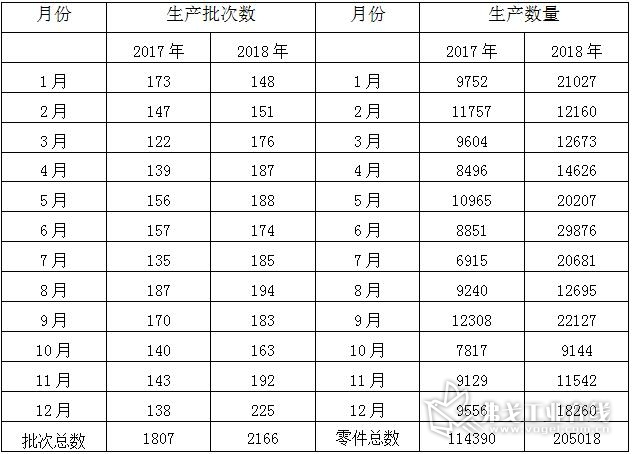 表5-2 零件数字化制造项目2017年与2018年零件批次及数量对比