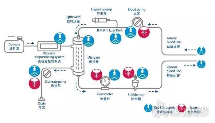 激光焊接和超声波焊接在血液透析系统中的应用