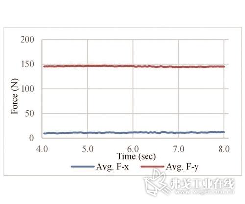 图2a 在致密材料的铣削力移动平均值