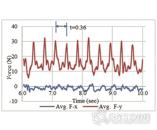 图2b 薄壁支撑结构的铣削力移动平均值