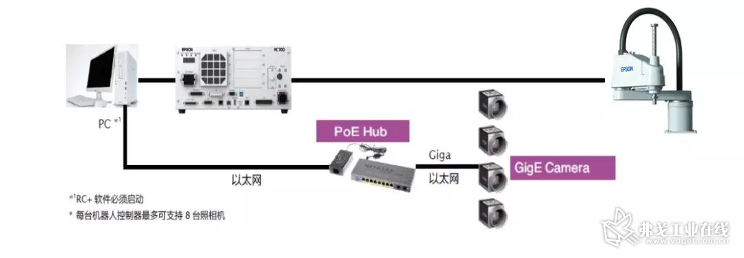 PV1视觉系统构成