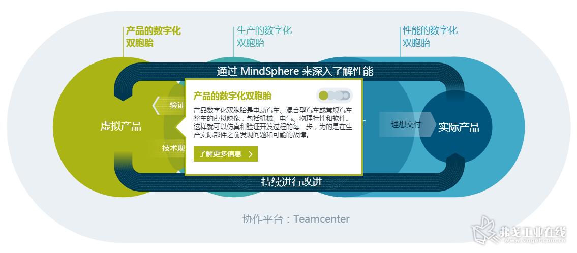 """西门子_完整的""""数字化双胞胎""""解决方案.png"""