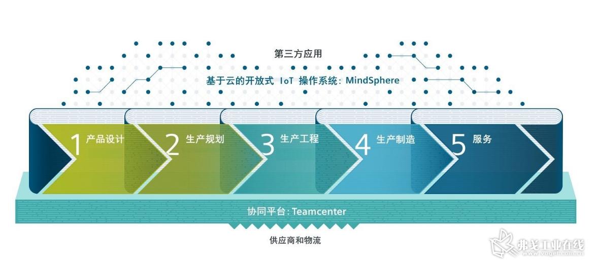 西门子_工业4.0的概念.png