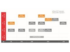 Pocan XHR:朗盛推出新一代抗水解PBT配混料