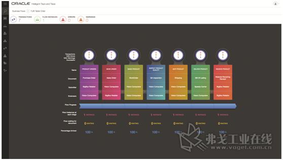 图1 Oracle公司为其开发的智能跟踪和追溯平台中推出了四个已经设置好的企业区块链应用程序,帮助企业更好的管理自己的供应链