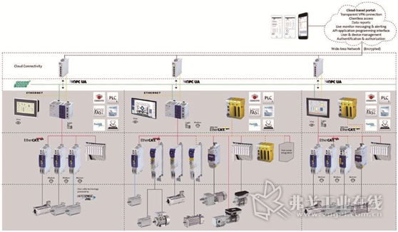 控制系统和驱动轴的全系列产品