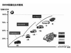 新能源汽车轻量化技术路线