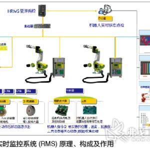 设备状态实时监控体系的构建及应用
