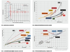 超声波检测形变行为 的实际应用