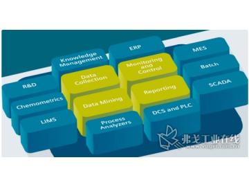制药行业中PAT技术 的应用