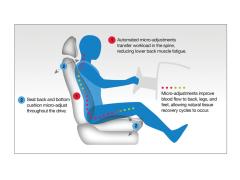 CMG为奔驰提供运动汽车座椅技术 可自动微调以抗击疲劳