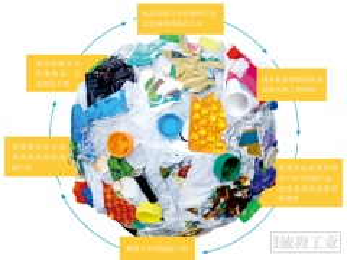 塑料垃圾的二次生命