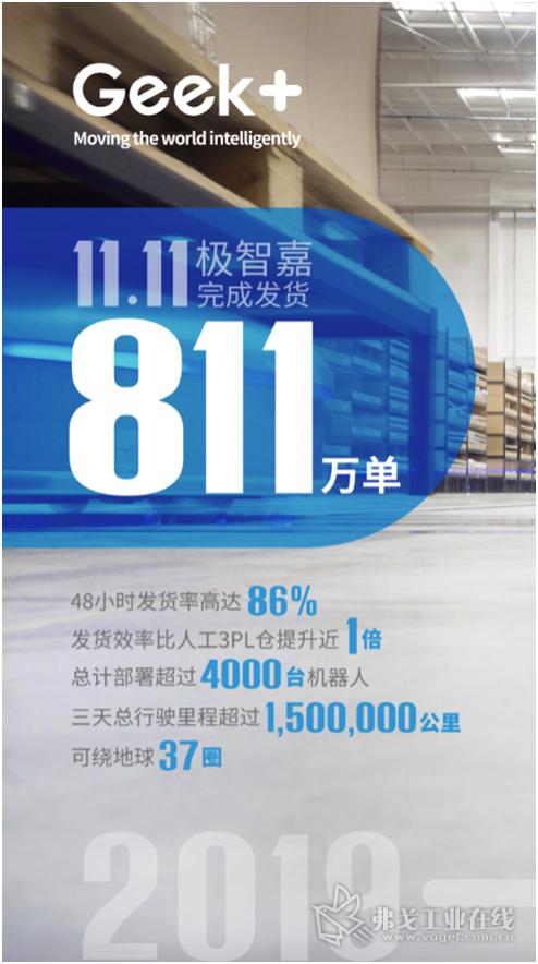 极智嘉公布双11战绩: 中国最大智能仓储机器人网络72小时发货811万单