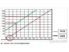压力机能量与冲压件变形功相匹配研究