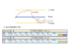 破解ASME与ISO标准下的轮廓度评价结果差异
