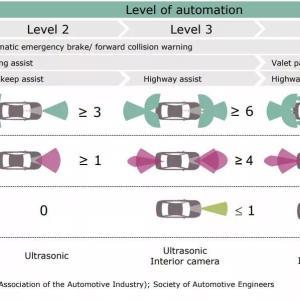 自动驾驶从原型到商用需要应对哪些技术挑战?