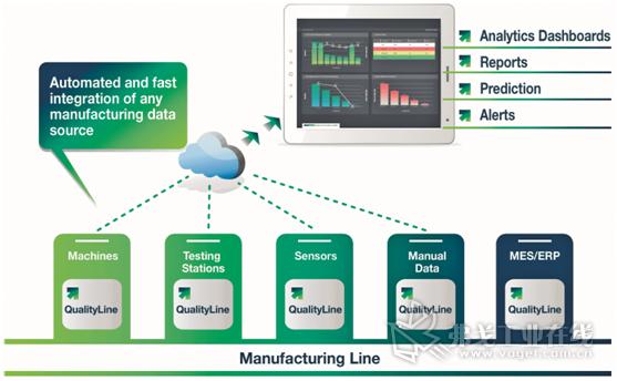 图2 图示为生产过程中不同格式、不同数据的采集和分析方法示意图。根据这些数据,会在显示屏上给出(预警)报警提示和有关情况的报告
