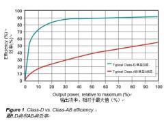 更大限度地减小放大 器尺寸和降低热负荷的汽车音频设计注意事项