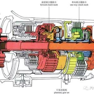 AT变速箱与CVT变速箱全面对比