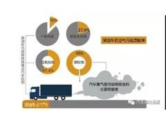 有EGR好还是无EGR好?柴油机国六技术路线对比