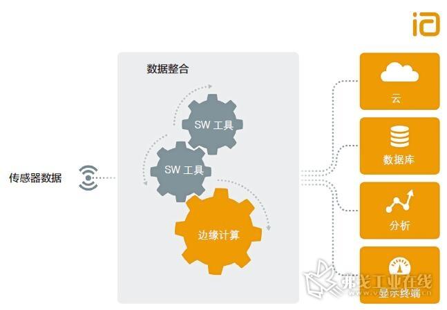 图1 传感器时间的统一数据整合(数据处理)