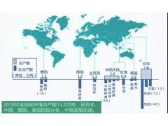 全球碳纤维产业化布局及发展