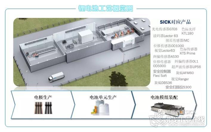 锂电池工艺概览图