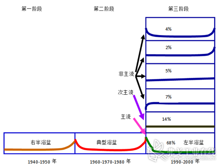 图5 故障率曲线的变化情况