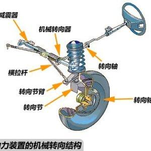 液压传动系统原理图_各类汽车转向系统结构及工作原理图文详解-弗戈工业在线