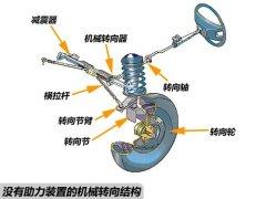 各类汽车转向系统结构及工作原理图文详解