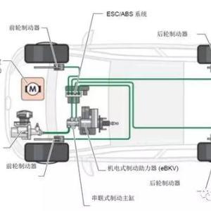 大众PHEV制动能量回收系统构成及工作原理