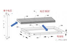 CTP技术详解,电池的风口,还是噱头?附最新照片和专利