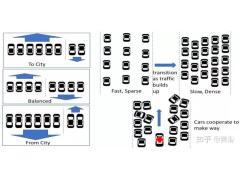 车辆和车路协同的具体技术