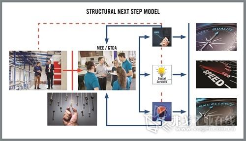 图3Next Step生产模型