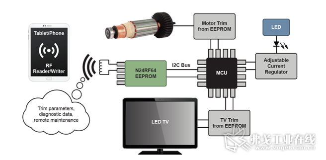 图1:将支持RFID的EEPROM添加到IoT端点,将为几十亿台设备的调试、维修和维护提供一个新的维度