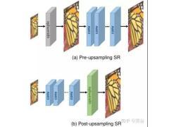 基于深度学习的超分辨率图像技术一览