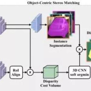 多戈论文检测_一文读懂深度学在摄像头和激光雷达融合的3-D目标检测中的