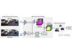 一文读懂深度学习在摄像头和激光雷达融合的3-D目标检测中的应用