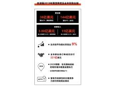 安波福财报 | 2019年新业务订单交付221亿美元