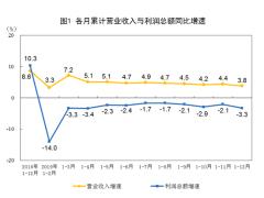 2019工业企业利润降3.3% 汽车下拉作用明显