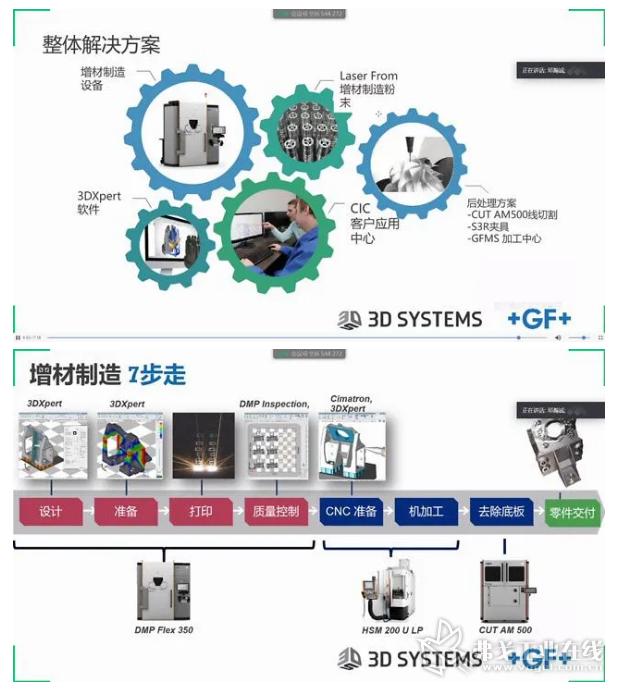 DMP Flex/Factory 系列