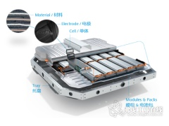 别有洞天的动力电池微观世界